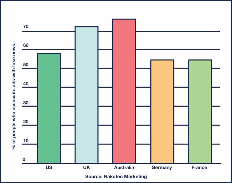 Bar graph of UGC vs Online Ads