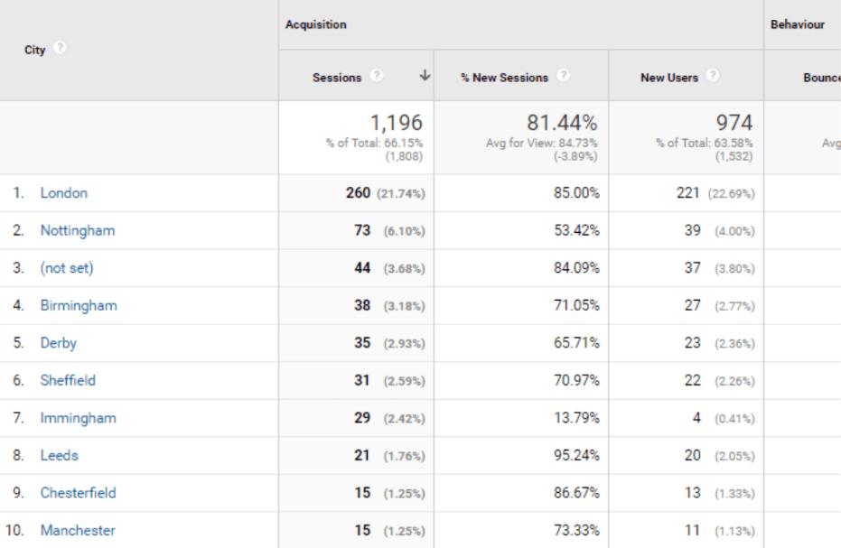 Screenshot from Google Analytics data on Monthly traffic