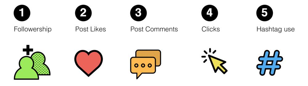 A representation of five big metrics on social media.
