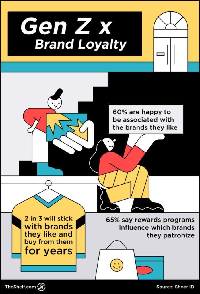 Gen Z x Loyalty Infographic
