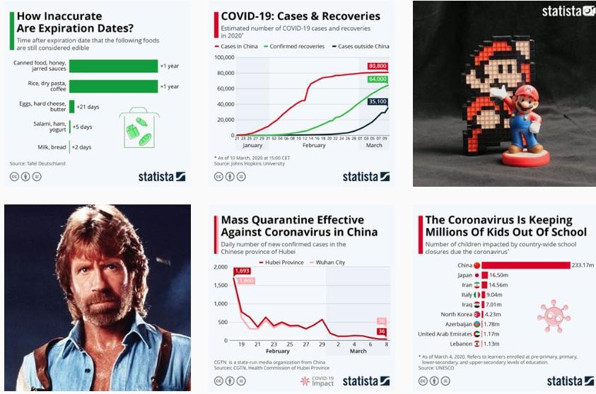 screengrab of @statista.infographics Instagram grid