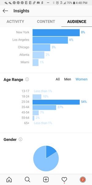 Screenshot of Analytical data from Instagram