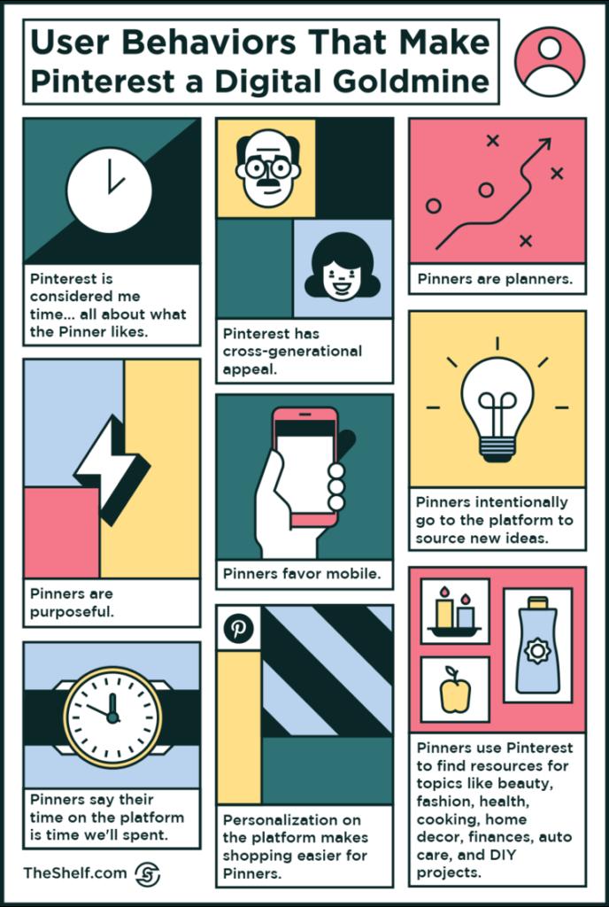 Pinterest user behaviors infographic INFOGRAPHIC EMBED CODES