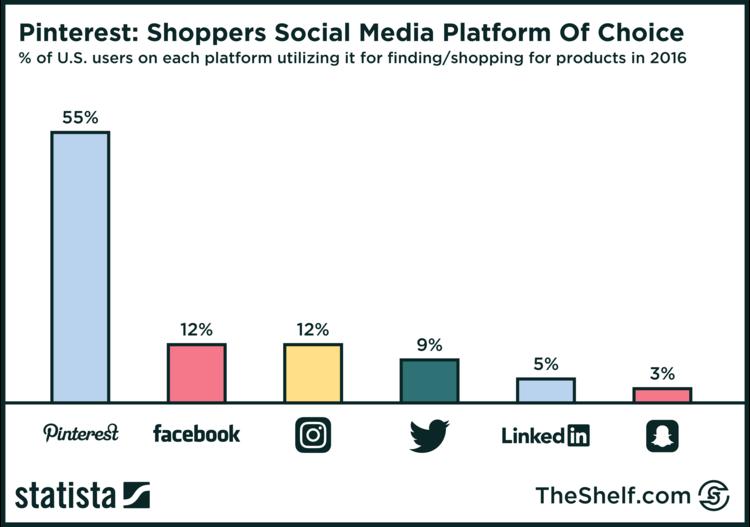 recreation of Statista chart - Pinterest Shoppers Social Media Platform of Choice
